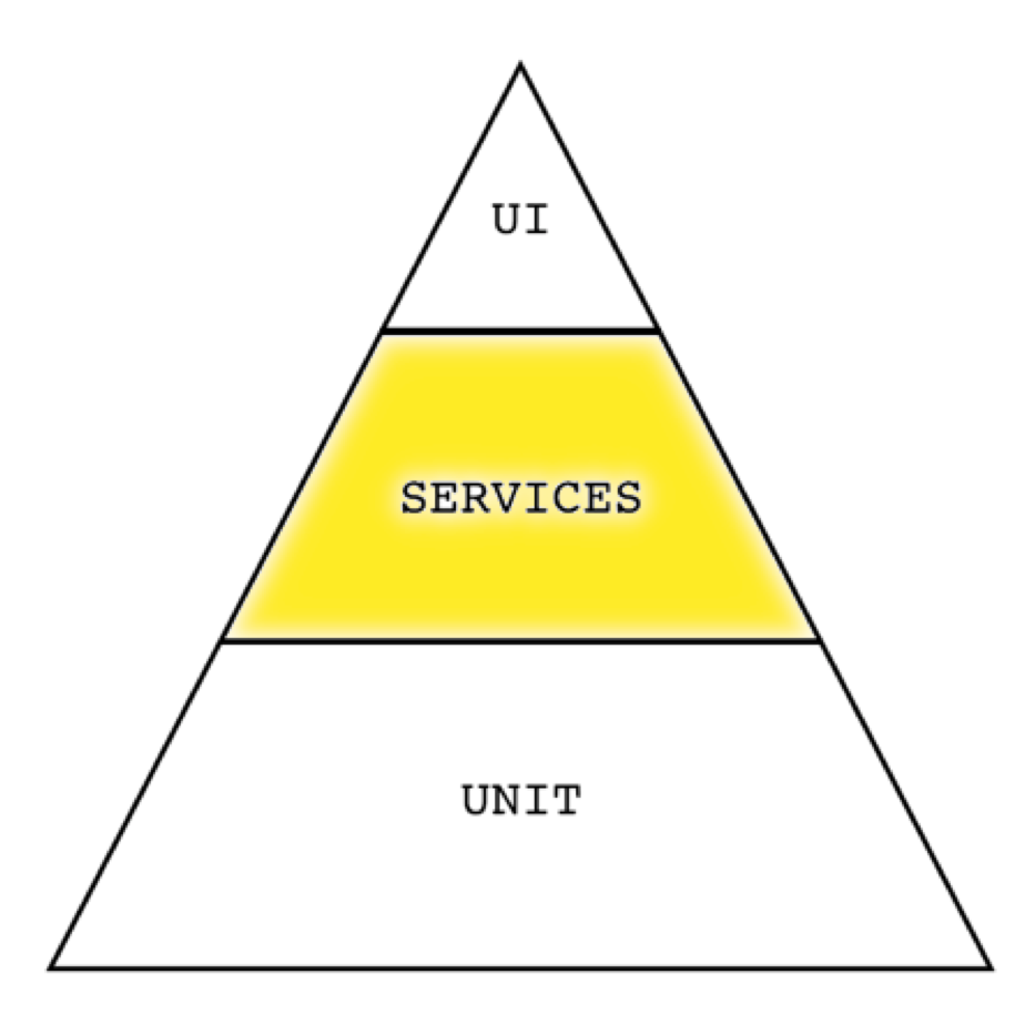Services level of test automation pyramid