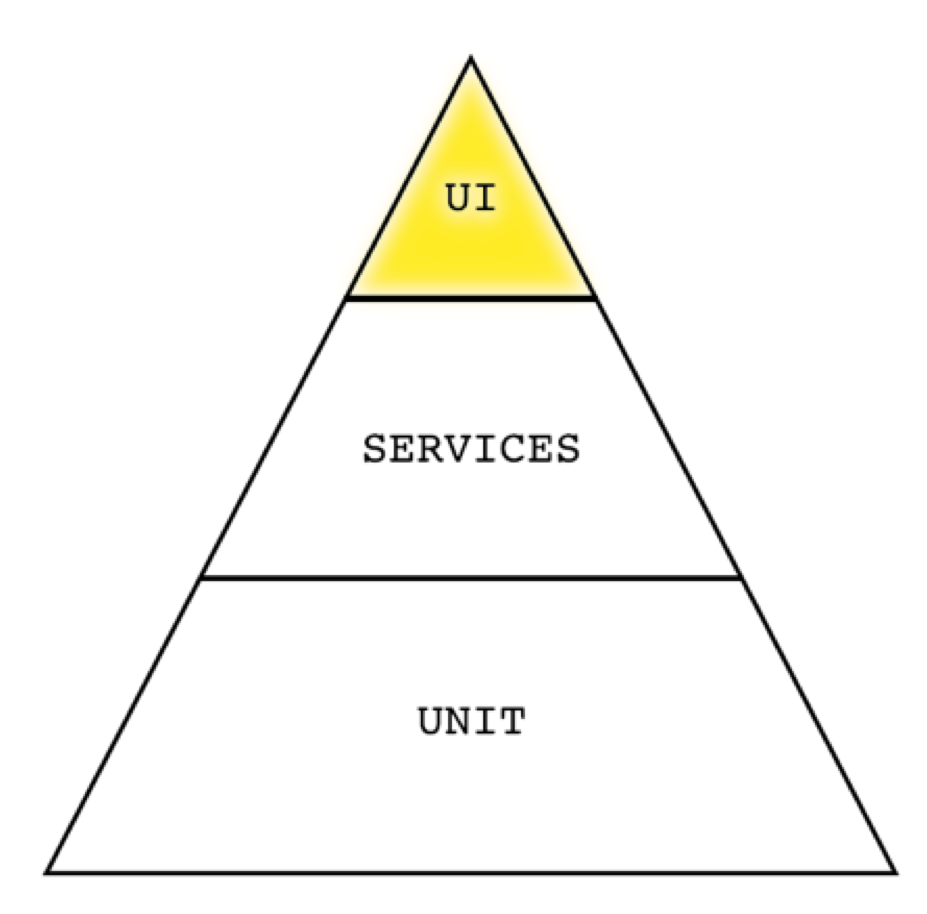 UI level of test automation pyramid