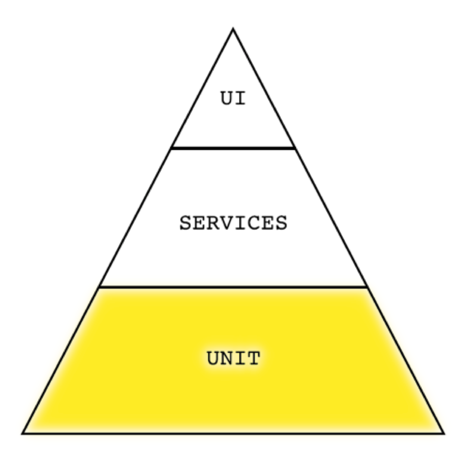 Unit level of test automation pyramid