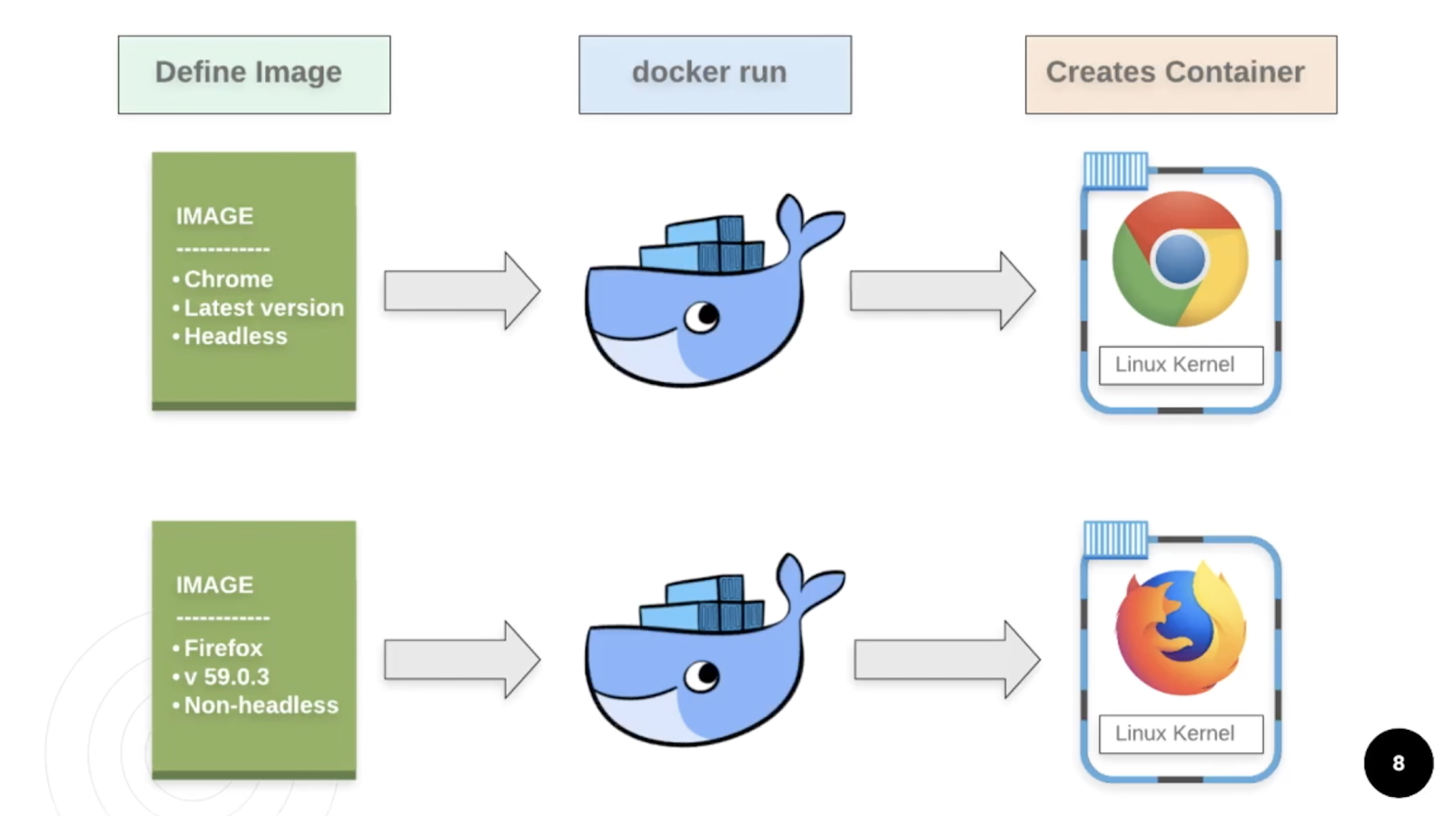 Chapter 1 - Intro to Docker