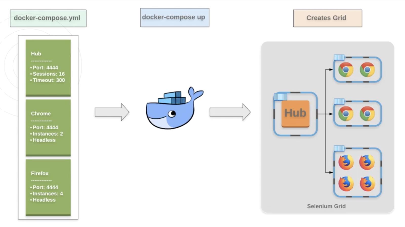 Chapter 3 - Setting up Docker