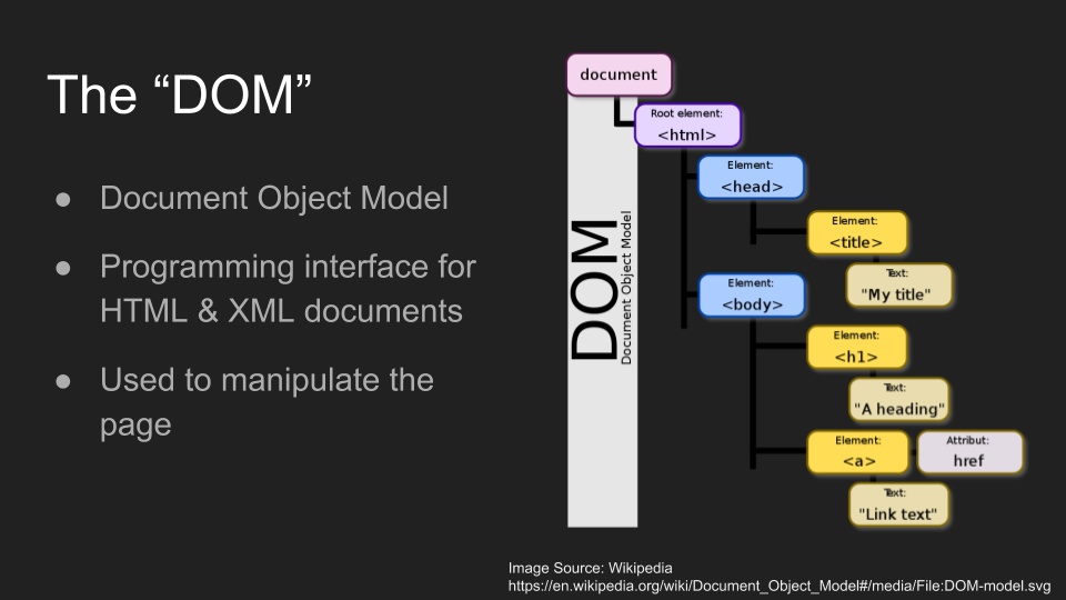 Chapter 2 - Programming with the DOM